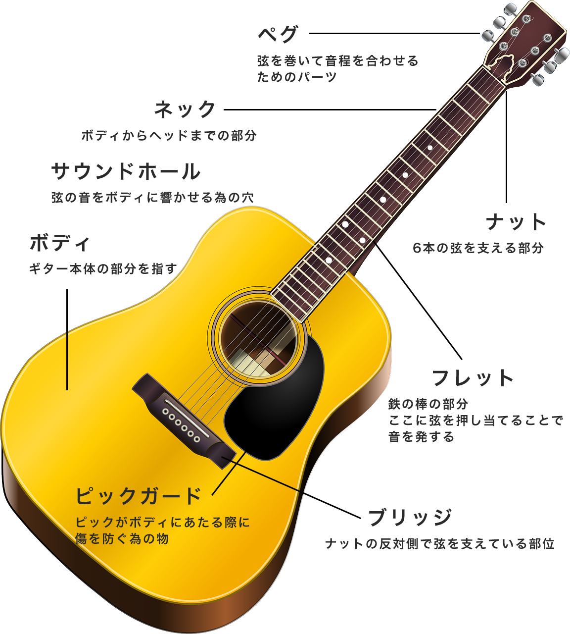 acoustic-guitar-149427_1280のコピー